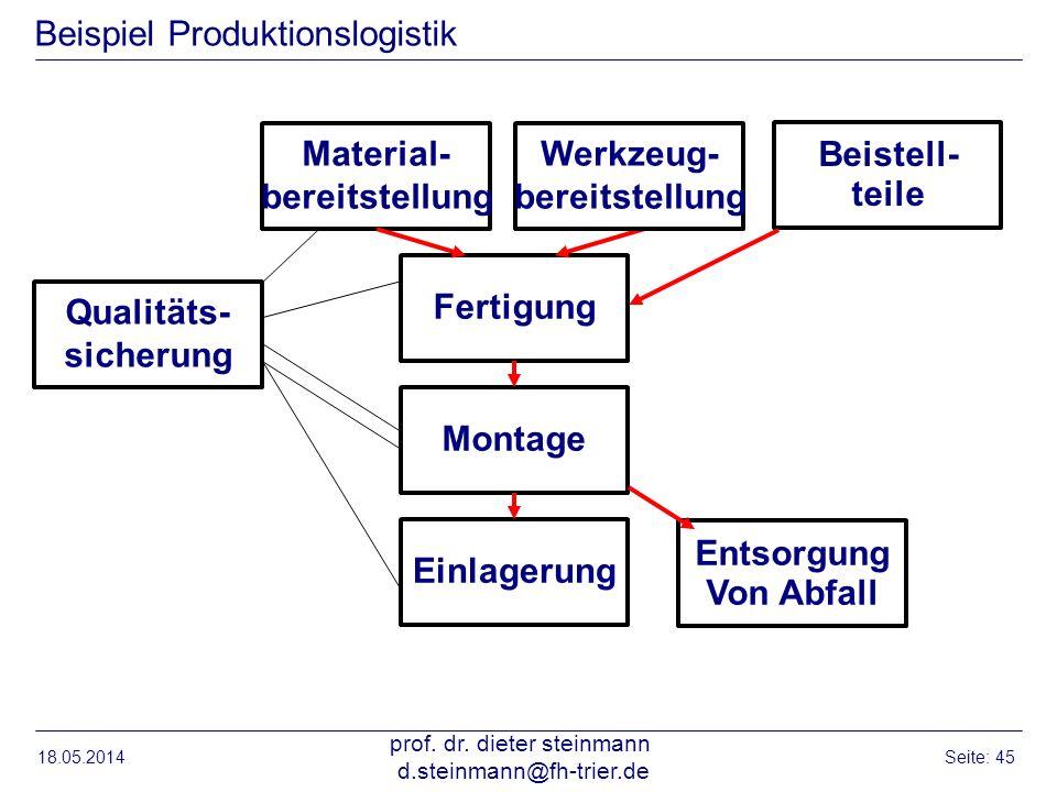 Beispiel Produktionslogistik