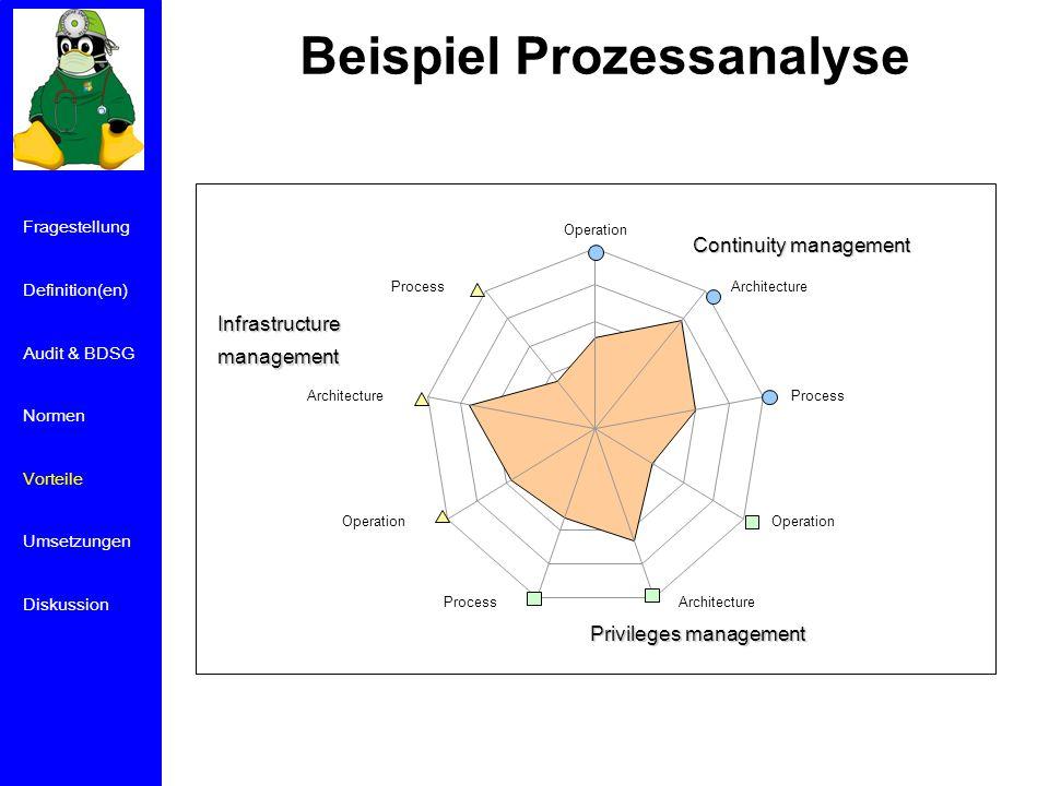Beispiel Prozessanalyse