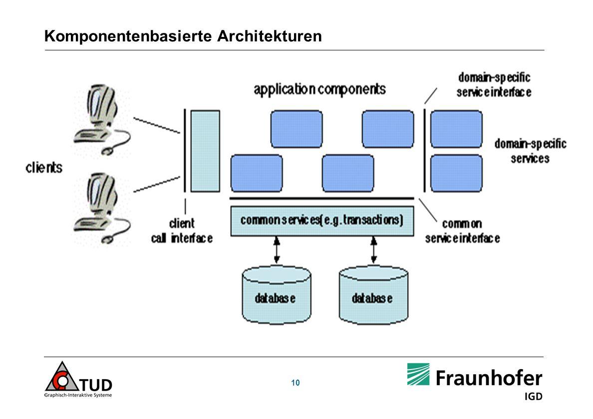Komponentenbasierte Architekturen