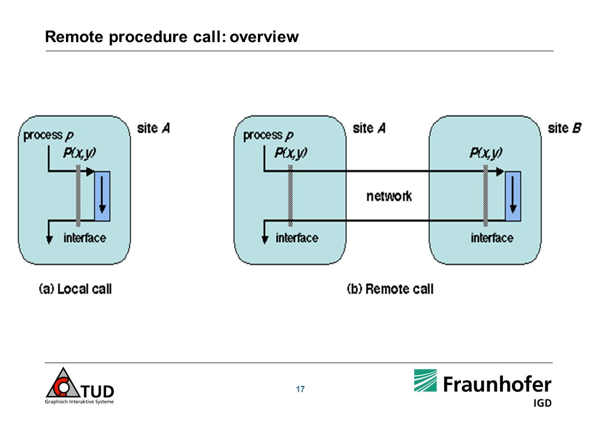 Remote procedure call: overview