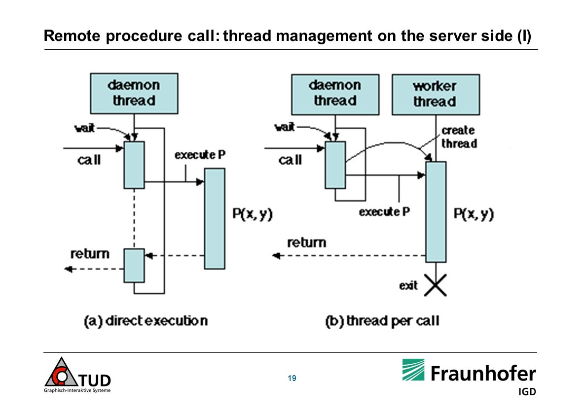 Remote procedure call: thread management on the server side (I)