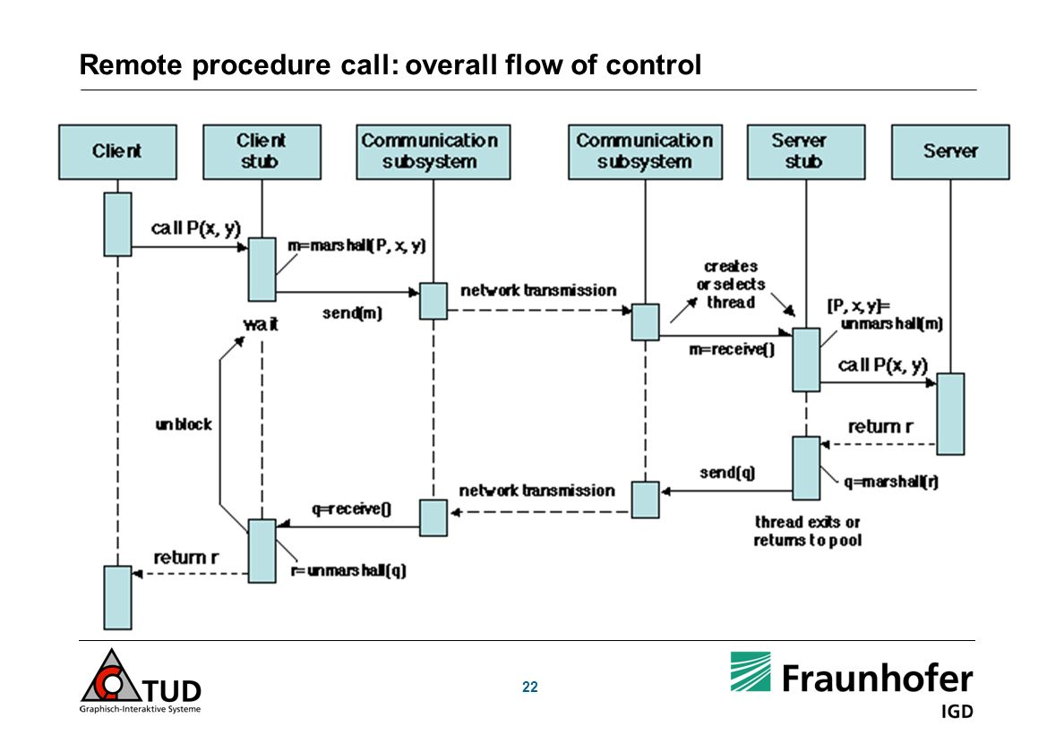 Remote procedure call: overall flow of control