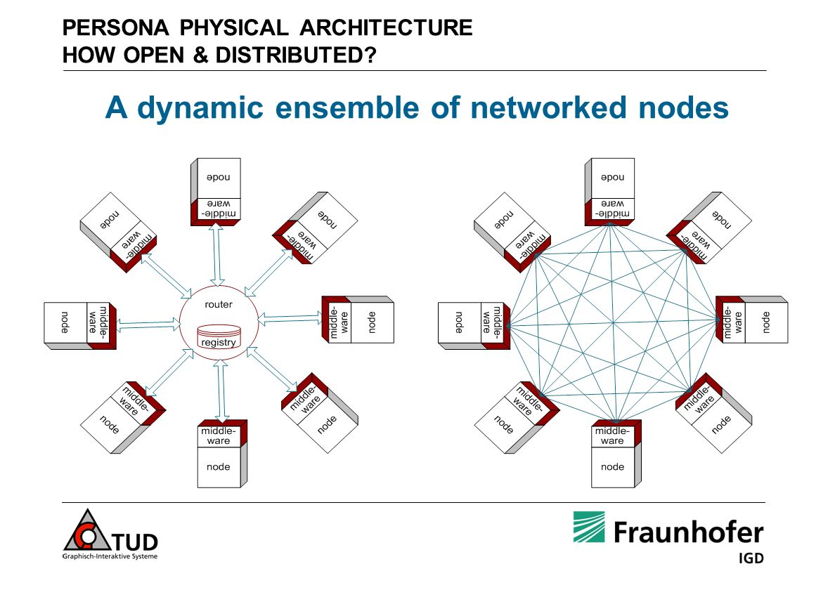 PERSONA PHYSICAL ARCHITECTURE HOW OPEN & DISTRIBUTED