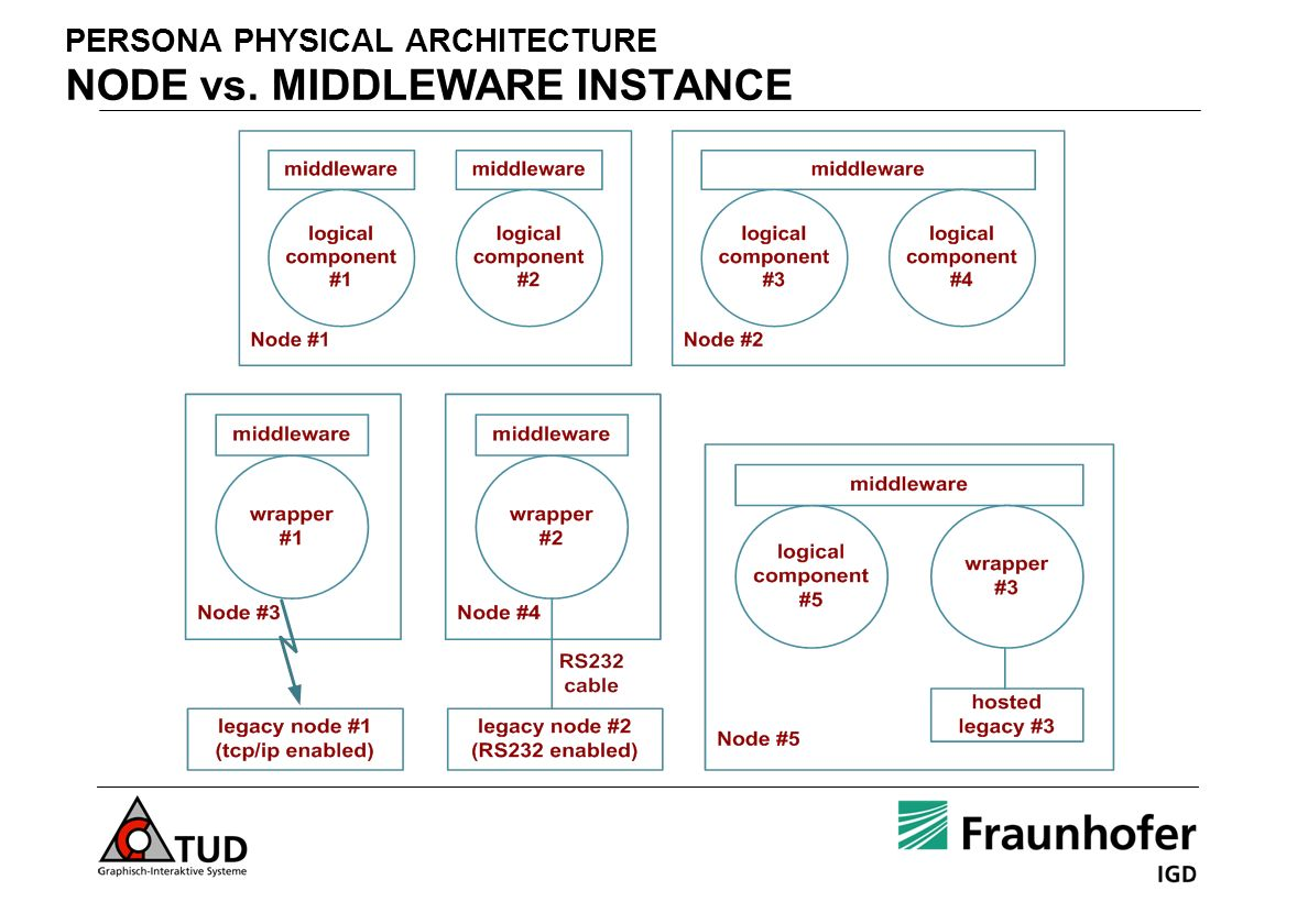PERSONA PHYSICAL ARCHITECTURE NODE vs. MIDDLEWARE INSTANCE