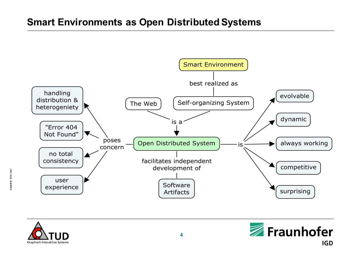 Smart Environments as Open Distributed Systems