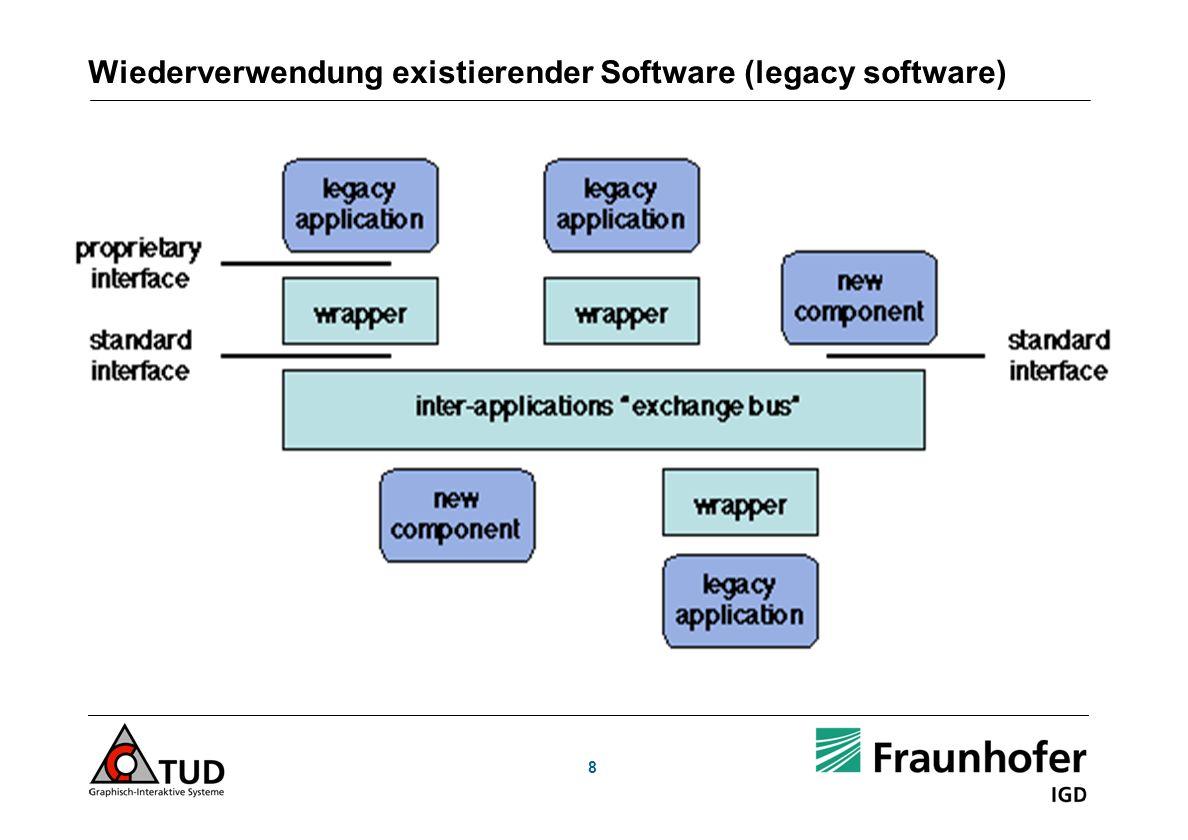 Wiederverwendung existierender Software (legacy software)