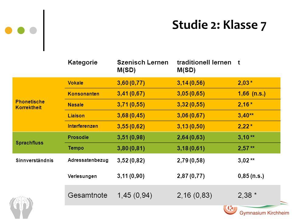 Studie 2: Klasse 7 Gesamtnote 1,45 (0,94) 2,16 (0,83) 2,38 * Kategorie