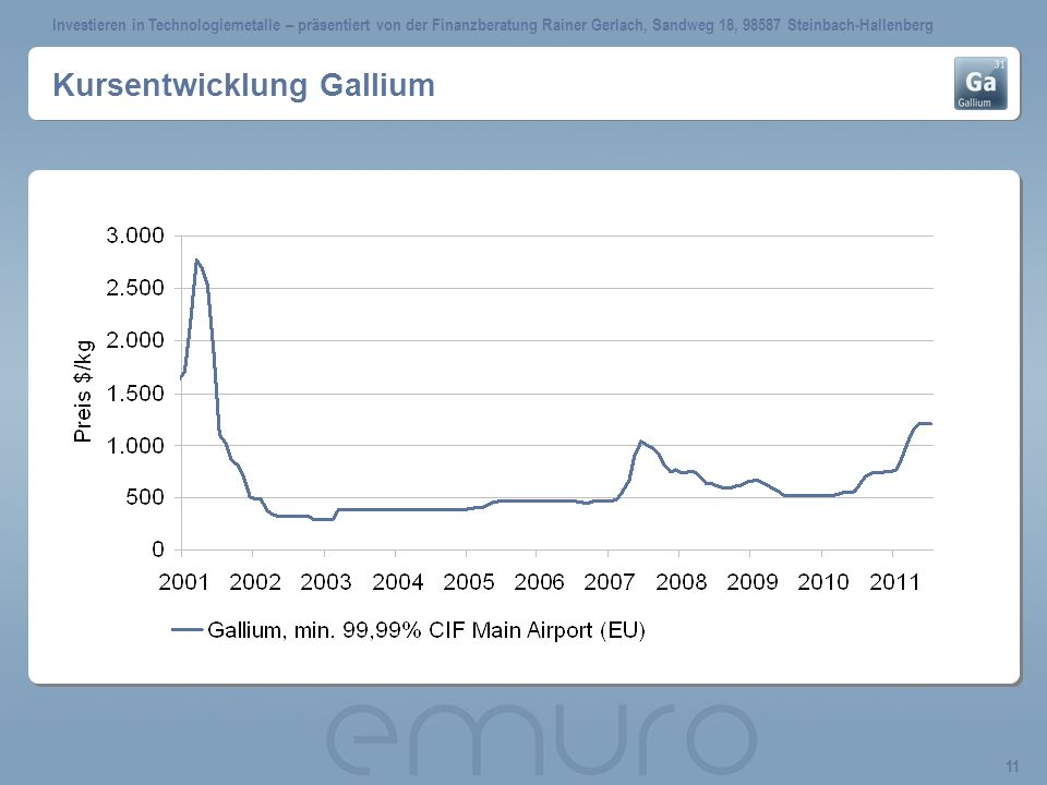 Kursentwicklung Gallium