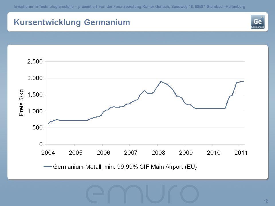 Kursentwicklung Germanium
