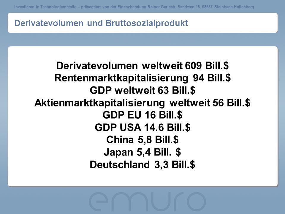 Derivatevolumen und Bruttosozialprodukt