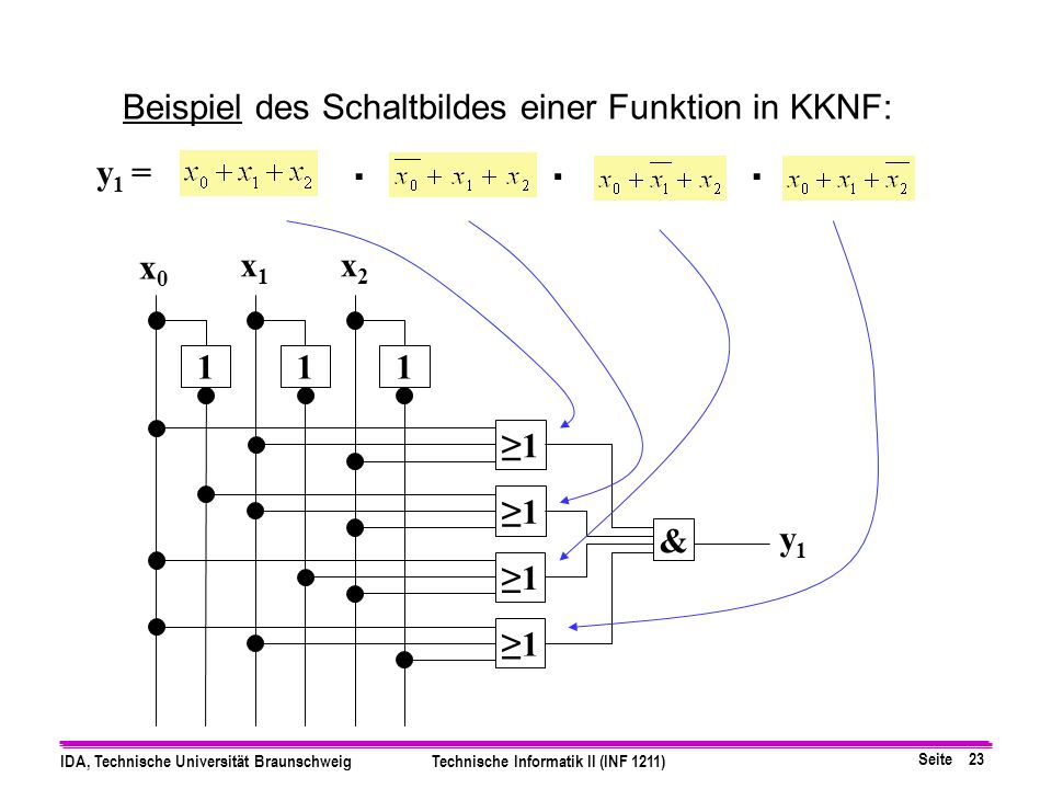 . Beispiel des Schaltbildes einer Funktion in KKNF: y1 = 1 ≥1 x0 x1 x2