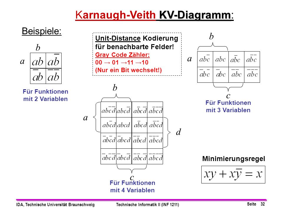 Karnaugh-Veith KV-Diagramm: