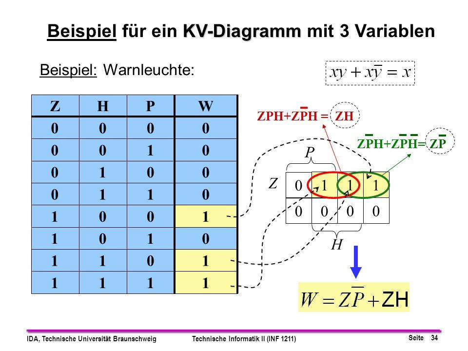 Beispiel für ein KV-Diagramm mit 3 Variablen