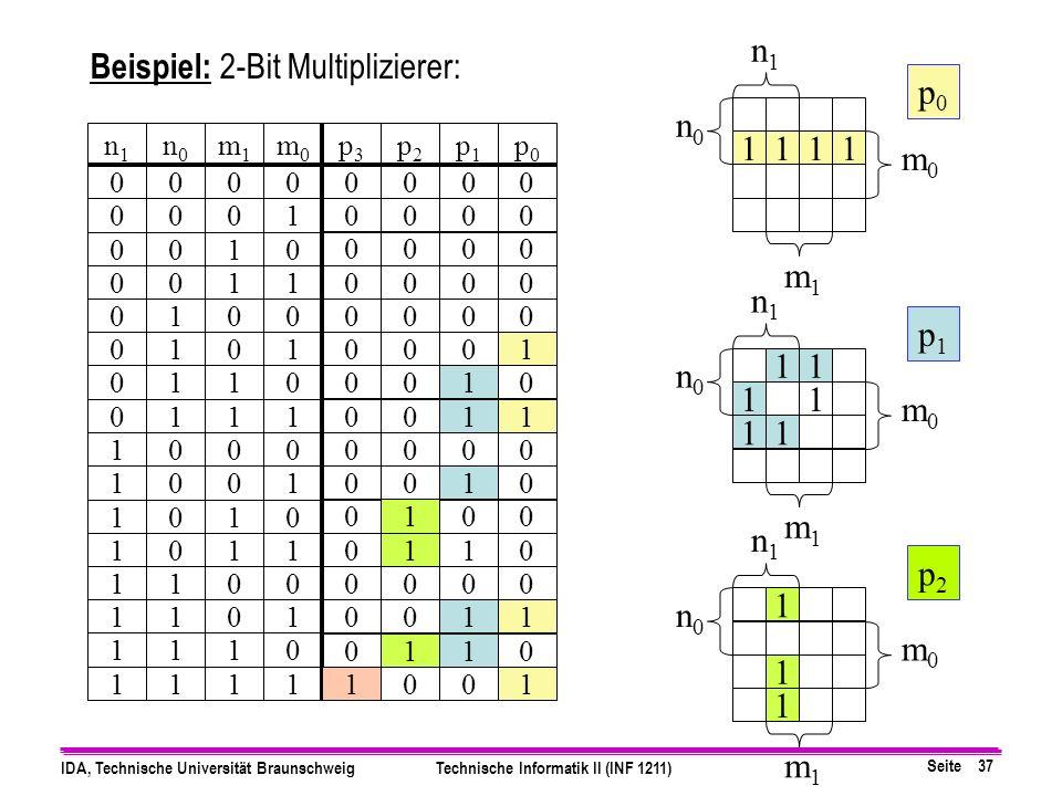 Beispiel: 2-Bit Multiplizierer: p0 n0 1 1 1 1 m0