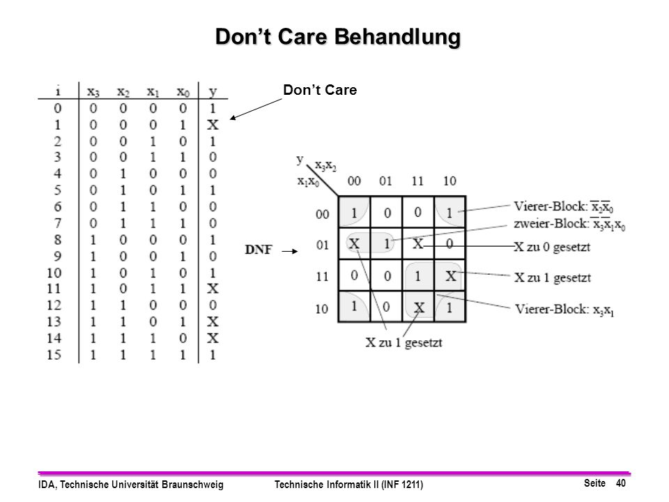 Don't Care Behandlung Don't Care