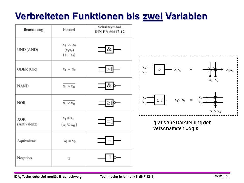 Verbreiteten Funktionen bis zwei Variablen