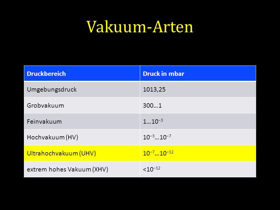 Vakuum-Arten Druckbereich Druck in mbar Umgebungsdruck 1013,25