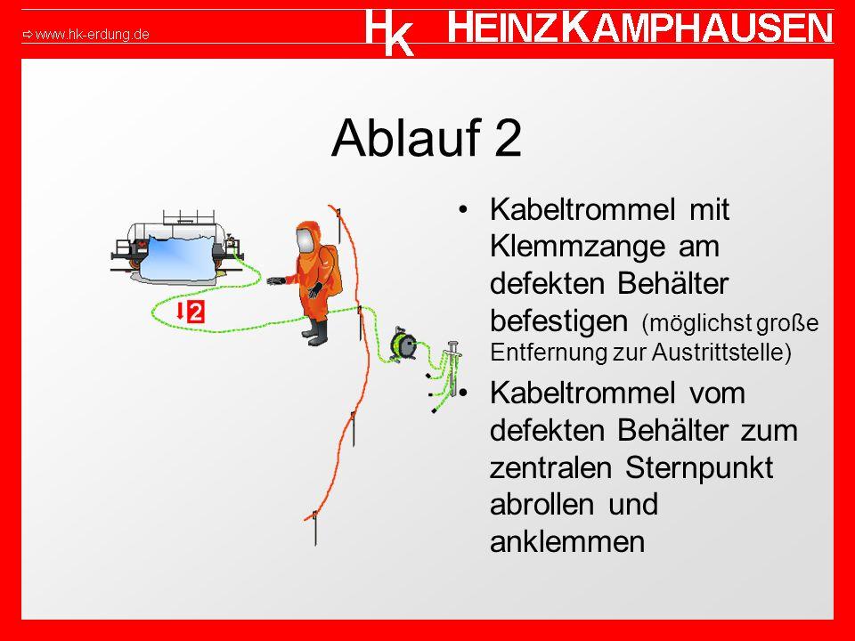 Ablauf 2 Kabeltrommel mit Klemmzange am defekten Behälter befestigen (möglichst große Entfernung zur Austrittstelle)