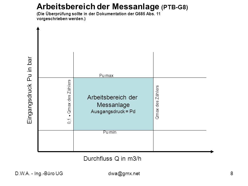 Arbeitsbereich der Messanlage (PTB-G8)