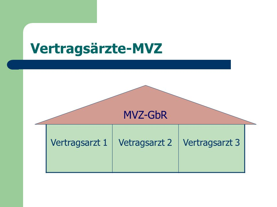 Vertragsärzte-MVZ MVZ-GbR Vertragsarzt 1 Vetragsarzt 2 Vertragsarzt 3
