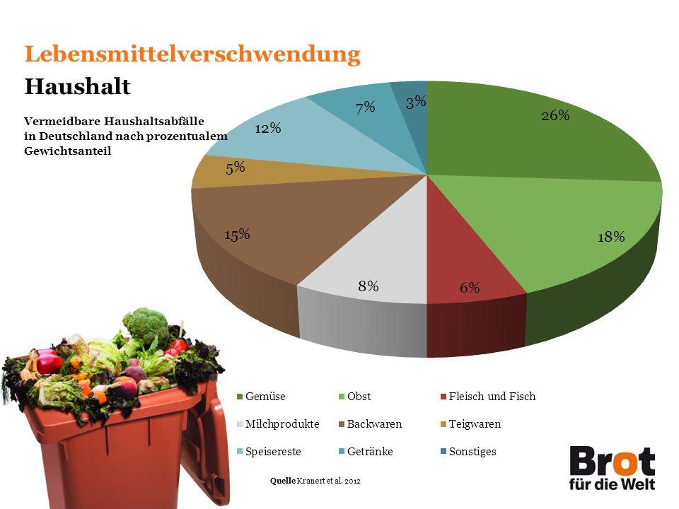 Lebensmittelverschwendung Haushalt