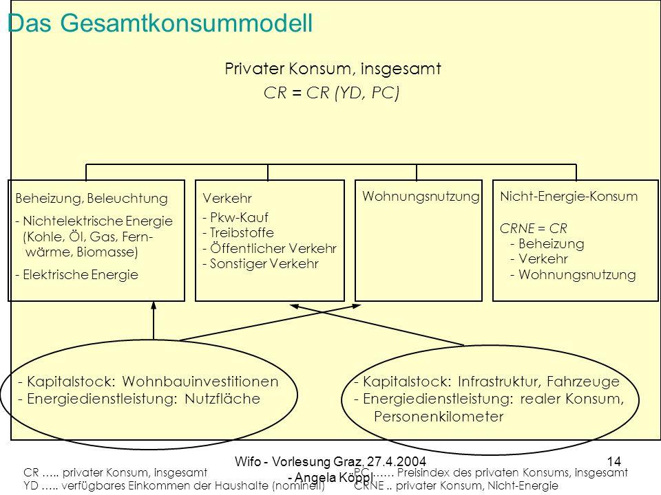 Das Gesamtkonsummodell