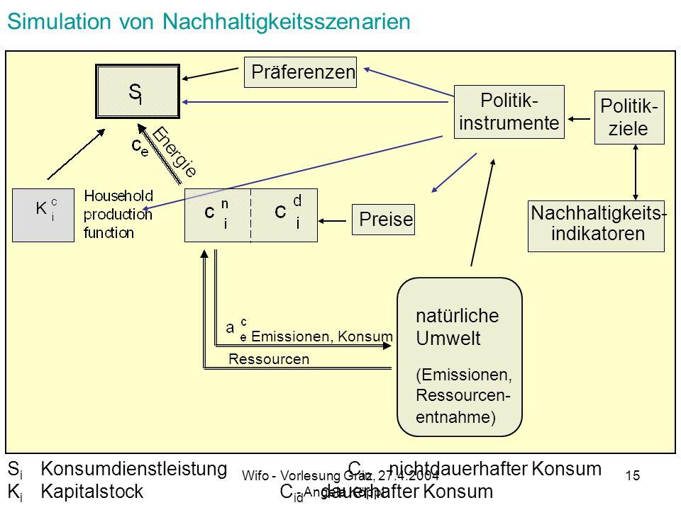 Simulation von Nachhaltigkeitsszenarien