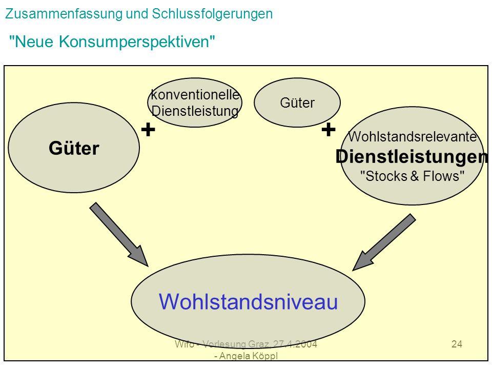 + + Wohlstandsniveau Güter Neue Konsumperspektiven