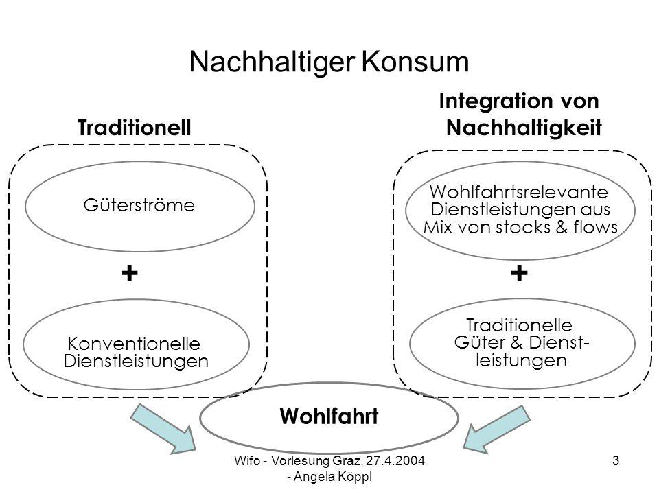 + + Nachhaltiger Konsum Integration von Traditionell Nachhaltigkeit