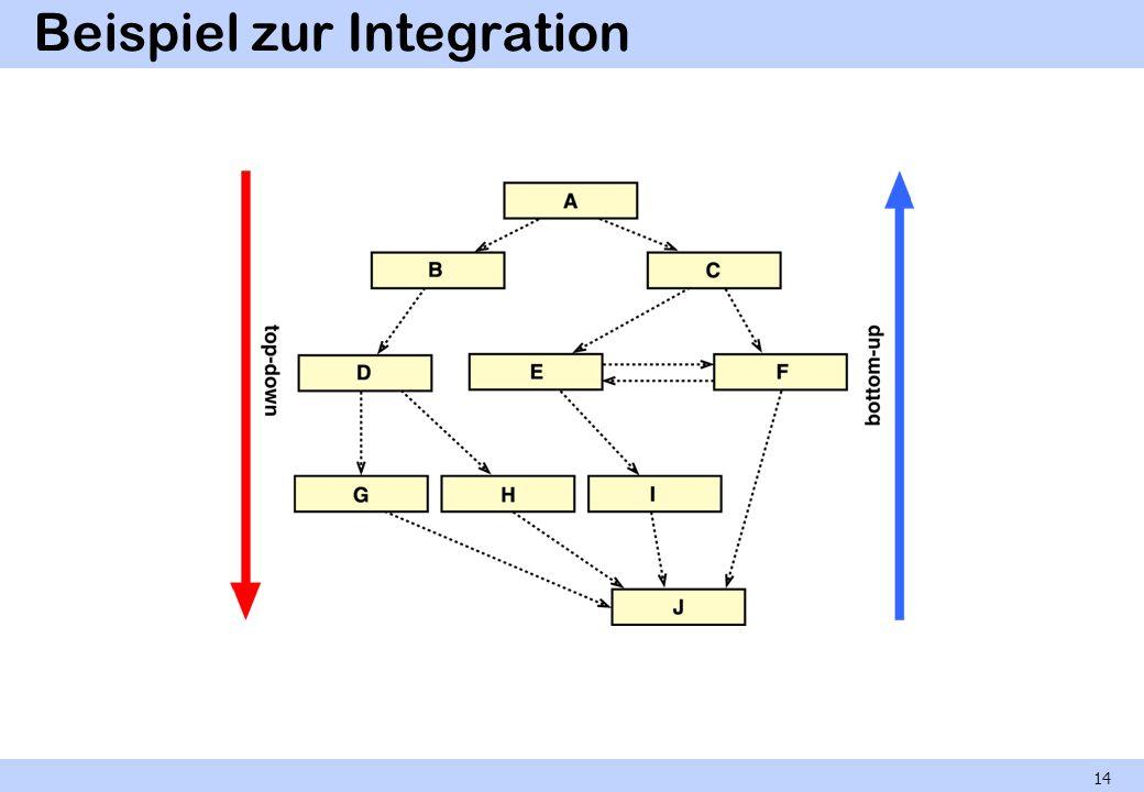 Beispiel zur Integration