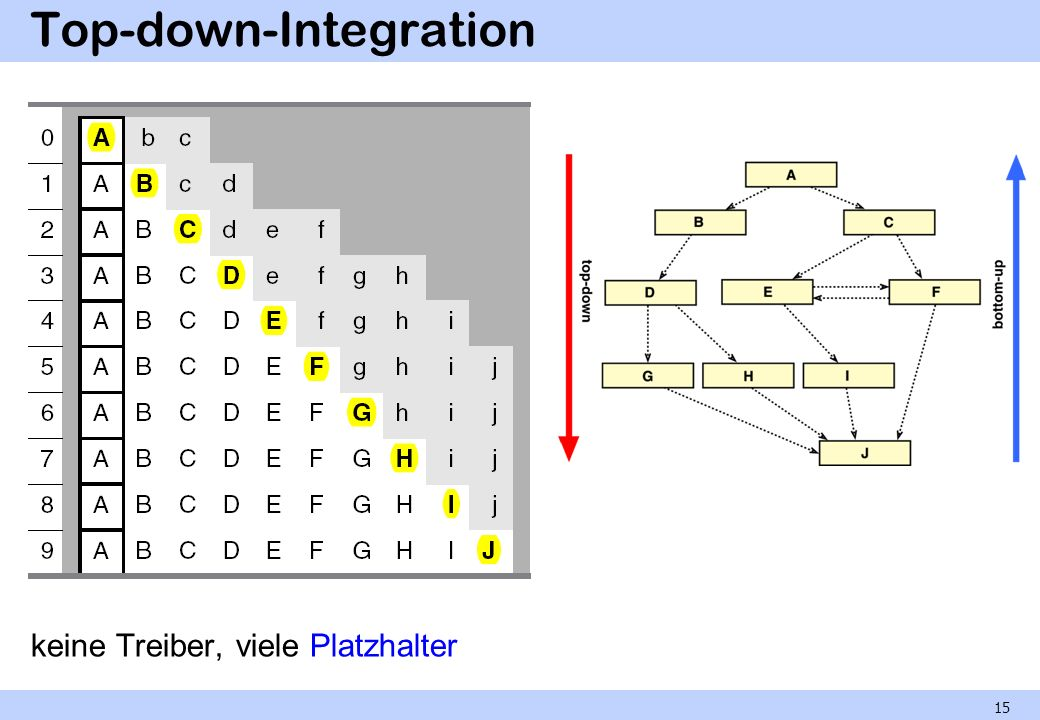 Top-down-Integration
