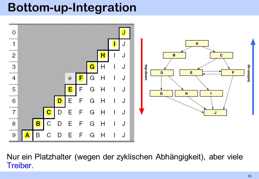 Bottom-up-Integration