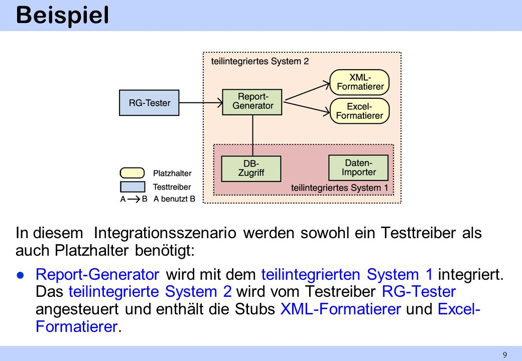 Beispiel In diesem Integrationsszenario werden sowohl ein Testtreiber als auch Platzhalter benötigt: