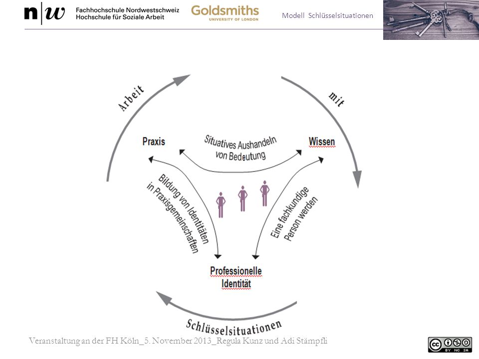 Prozessschritte des Reflexionsmodells