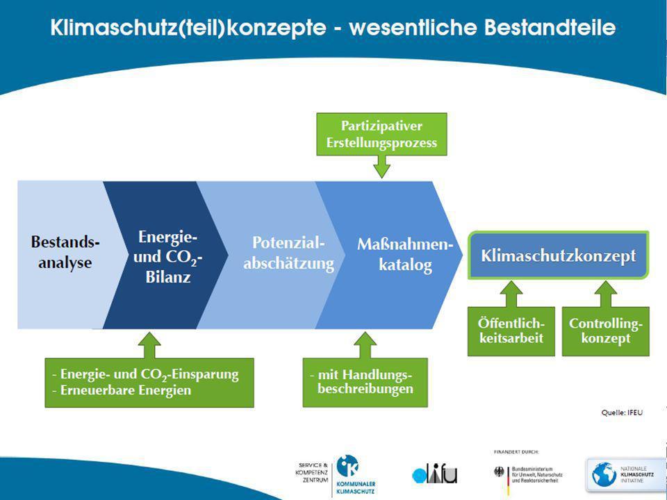 2014 Bausteine Klimaschutz-Förderung Kommunalrichtlinie 2014