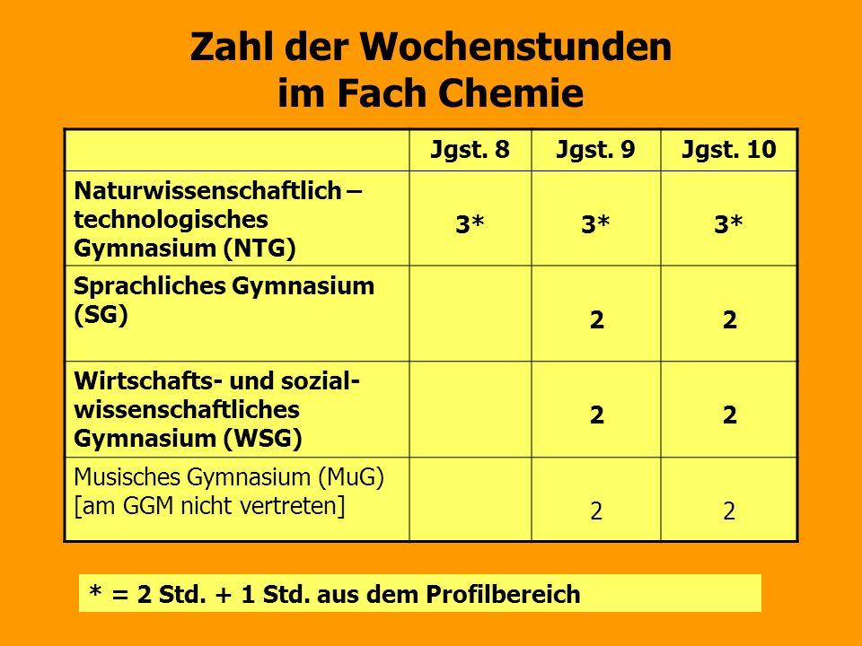 Zahl der Wochenstunden im Fach Chemie