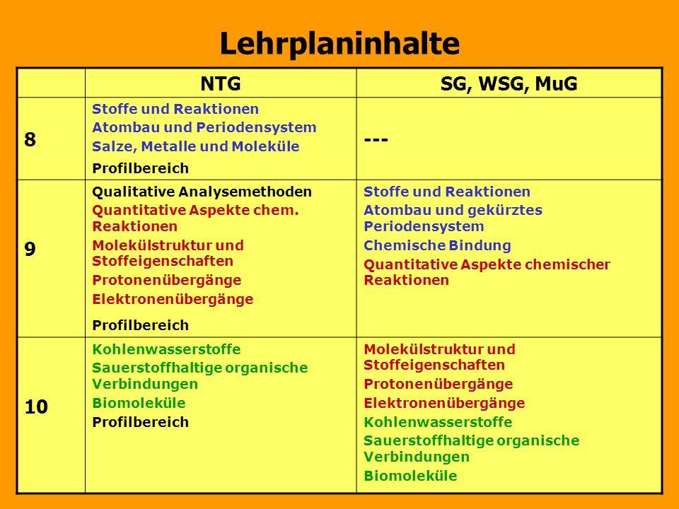 Lehrplaninhalte NTG SG, WSG, MuG 8 --- 9 10 Stoffe und Reaktionen