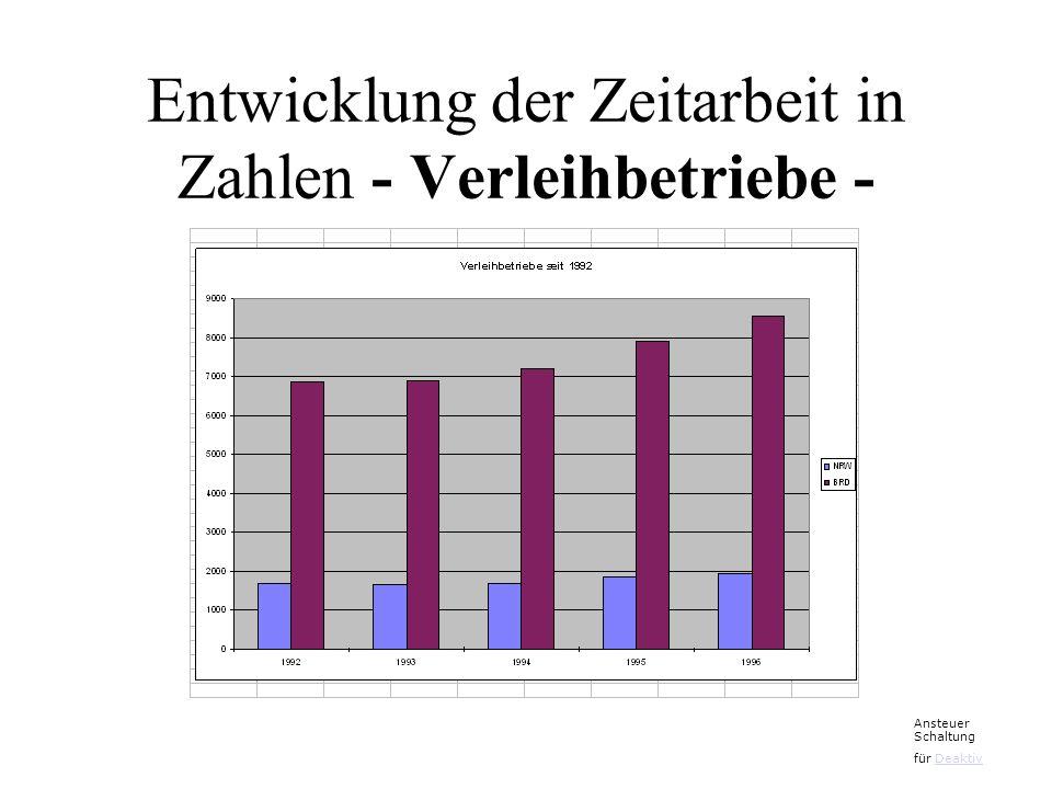 Entwicklung der Zeitarbeit in Zahlen - Verleihbetriebe -