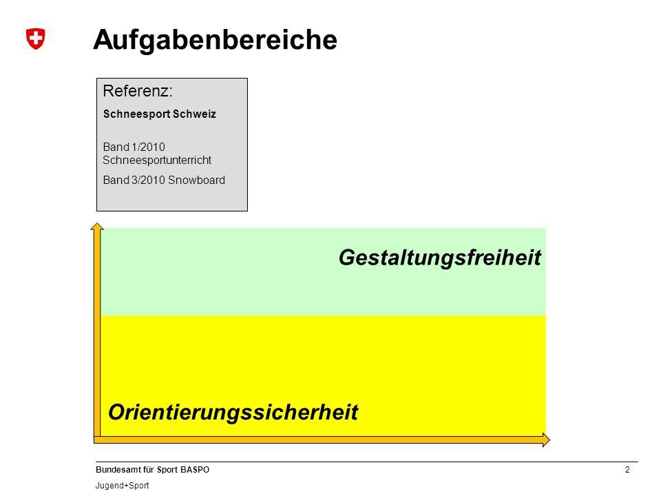 Aufgabenbereiche Gestaltungsfreiheit Orientierungssicherheit Referenz: