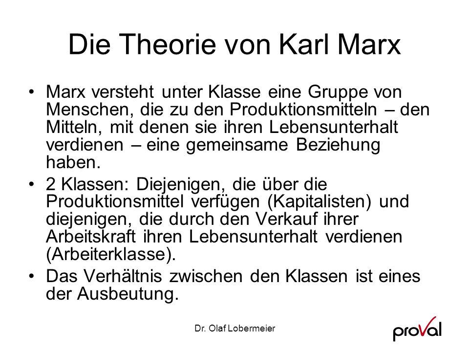 Die Theorie von Karl Marx