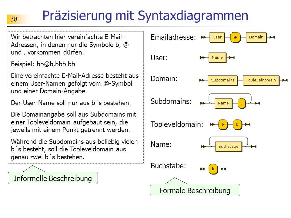 Präzisierung mit Syntaxdiagrammen