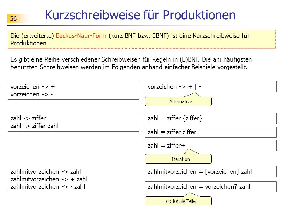 Kurzschreibweise für Produktionen