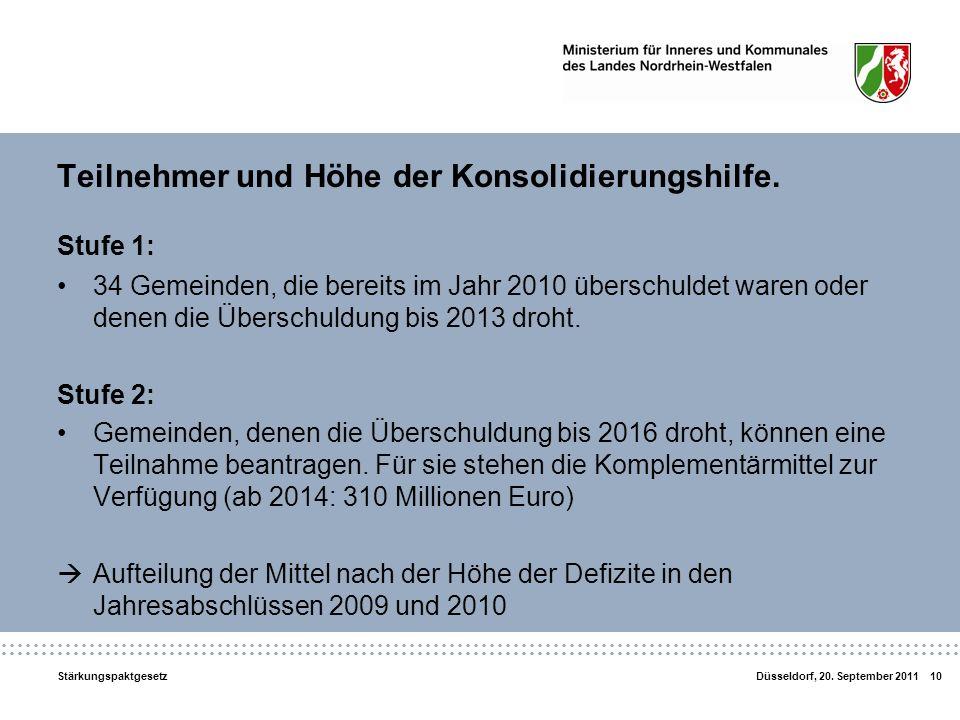 Teilnehmer und Höhe der Konsolidierungshilfe.