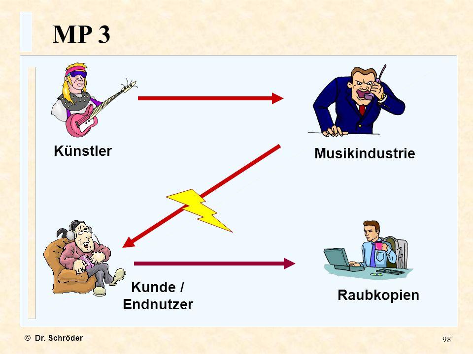 MP 3 Künstler Musikindustrie Kunde / Endnutzer Raubkopien