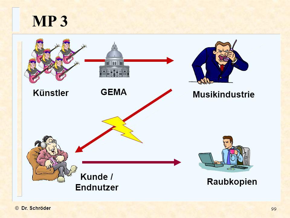 MP 3 Künstler GEMA Musikindustrie Kunde / Endnutzer Raubkopien