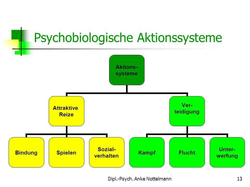 Psychobiologische Aktionssysteme