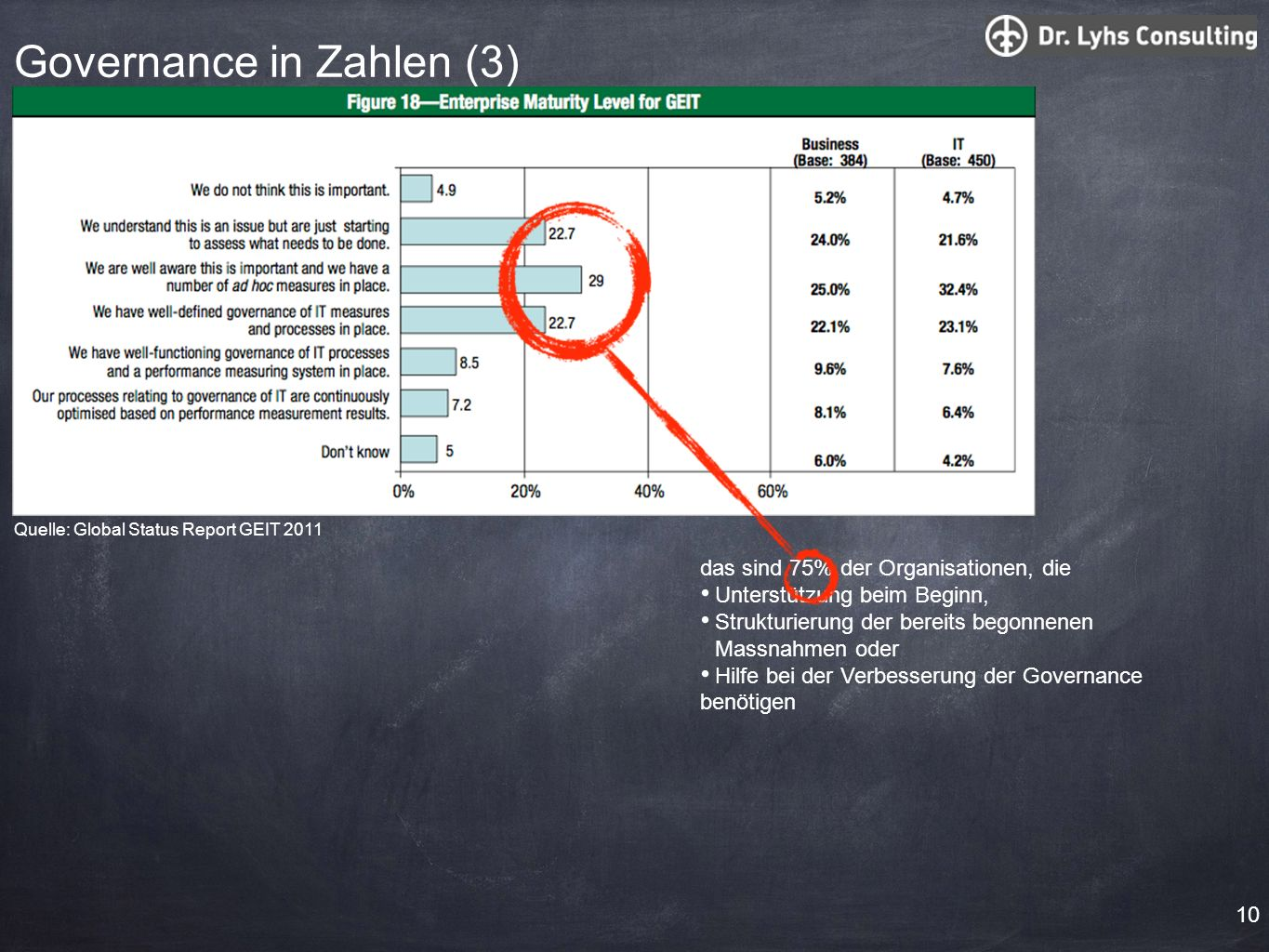 Governance in Zahlen (3)