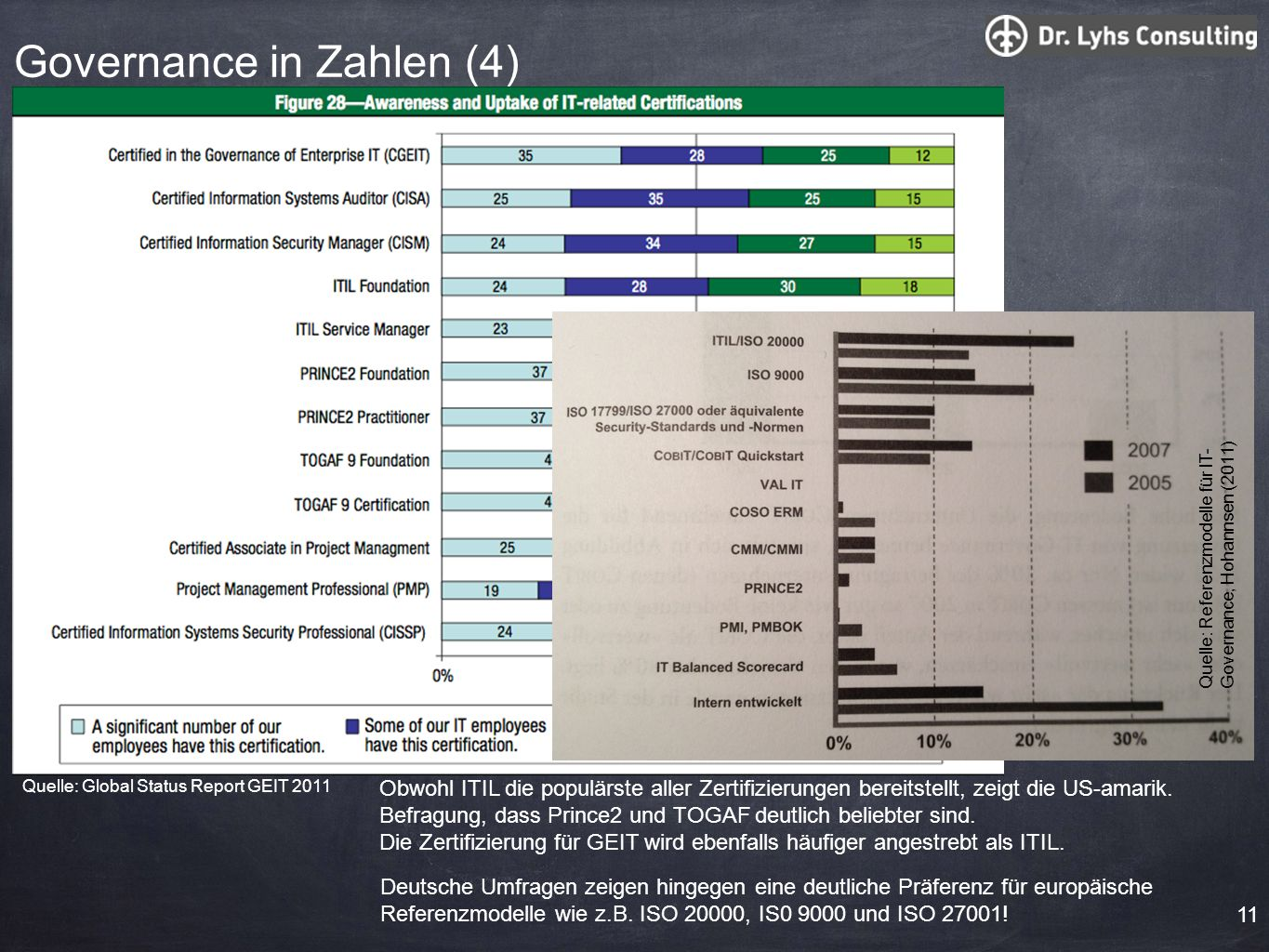 Governance in Zahlen (4)