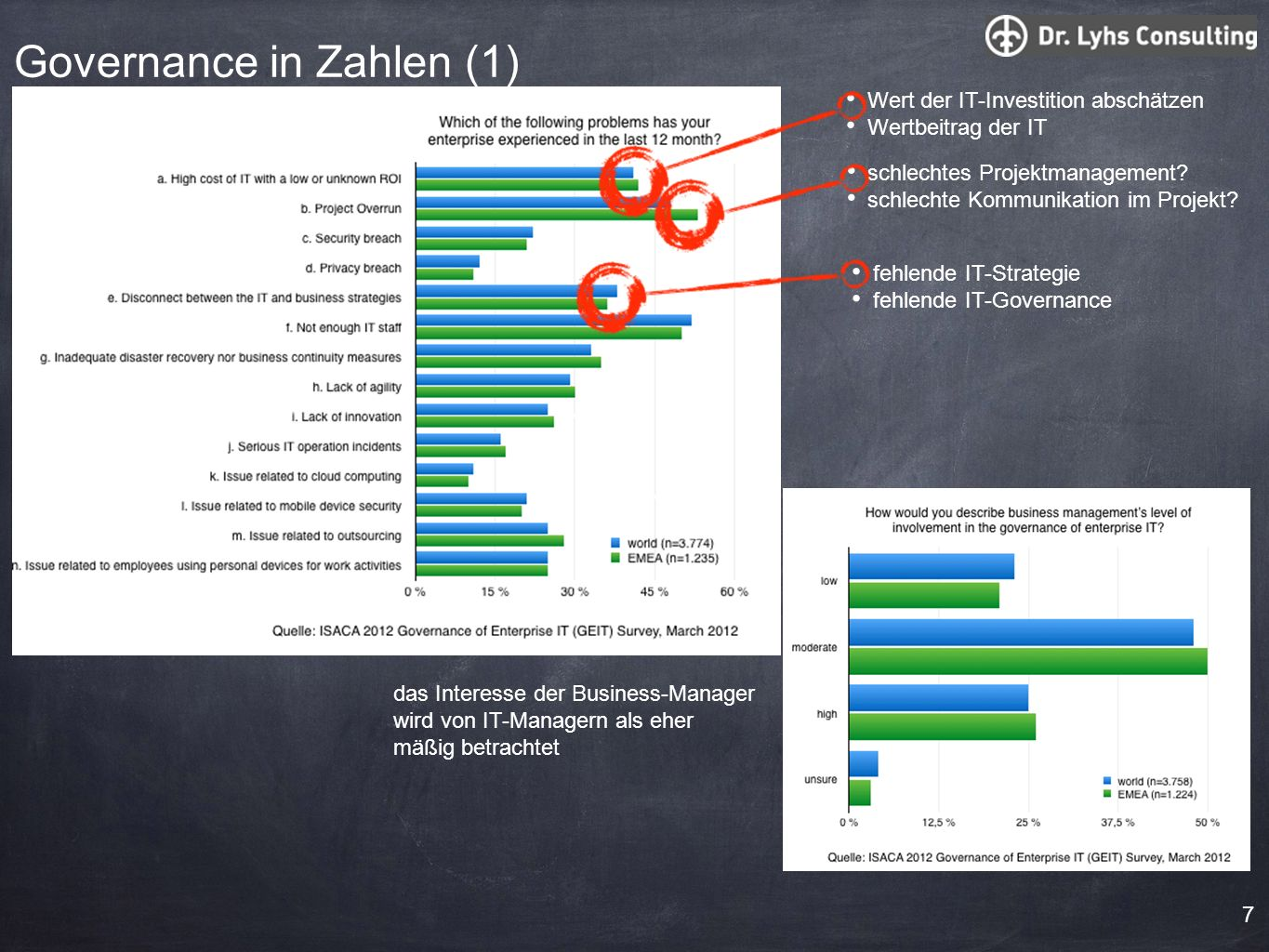 Governance in Zahlen (1)