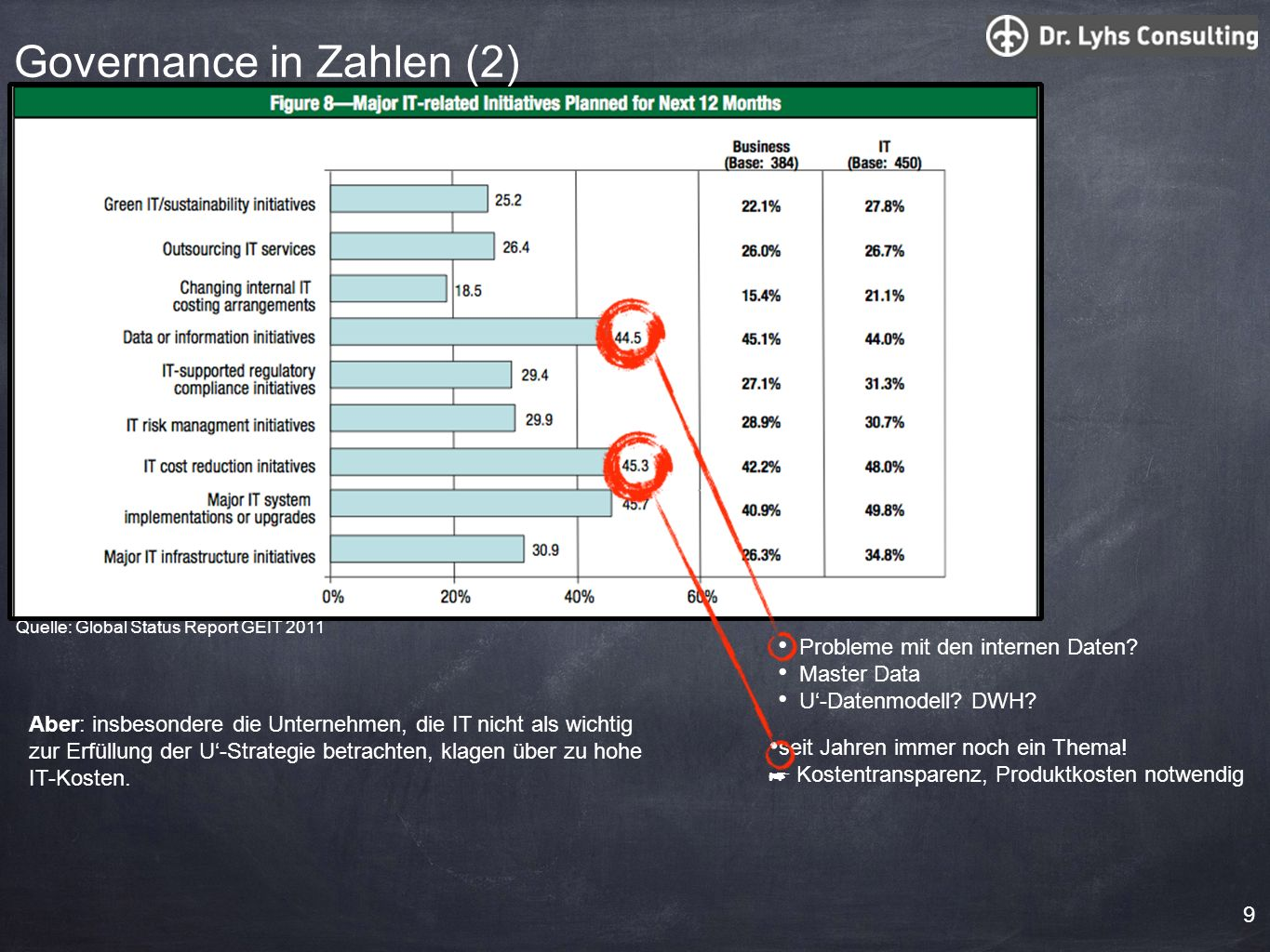 Governance in Zahlen (2)